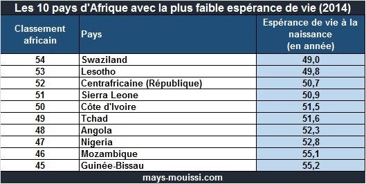 Top 10 pays d'Afrique avec l'espérance de vie de plus faible
