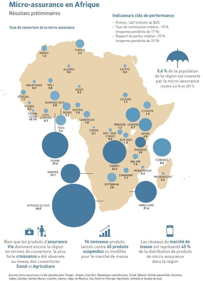 Taux-Couverture-Micro-Assurance-Afrique