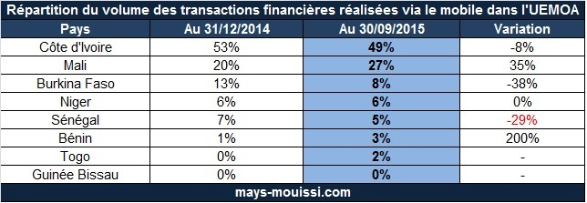 Répartition du volume des transactions financières réalisées via le mobile dans l'UEMOA