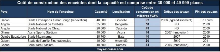 Coût de construction des enceintes dont la capacité est comprise entre 30 000 et 49 999 places