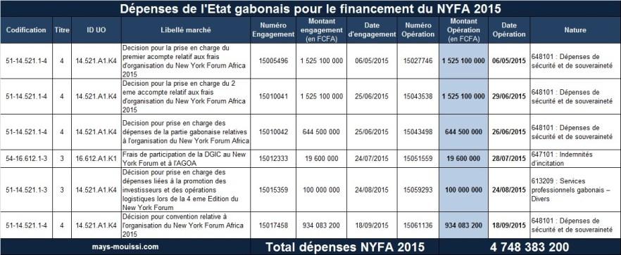 Détail des dépenses de l'Etat gabonais pour le financement du NYFA 2015