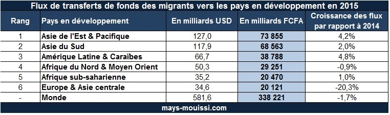 Flux de transferts de fonds des migrants vers les pays en développement en 2015