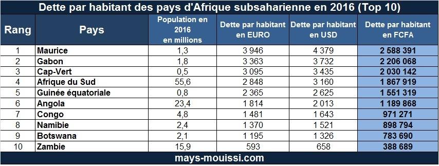 Dette-habitant-Afrique-Top-10