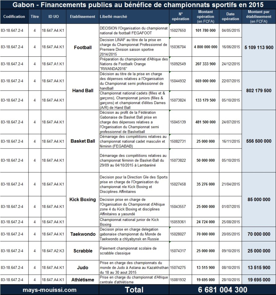 Financements publics au bénéfice de championnats sportifs en 2015 - Cliquer pour agrandir