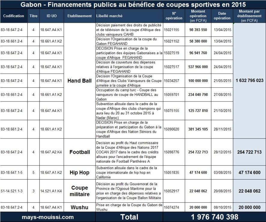 Financements publics au bénéfice de coupes sportives en 2015 - Cliquer pour agrandir