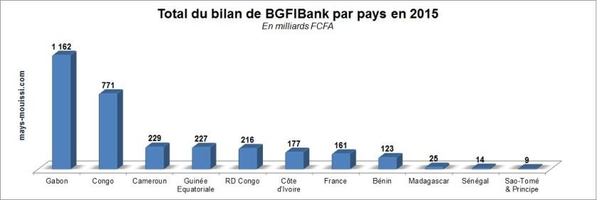 Total de bilan de BGFIBank par pays en 2015 (cliquer pour agrandir)