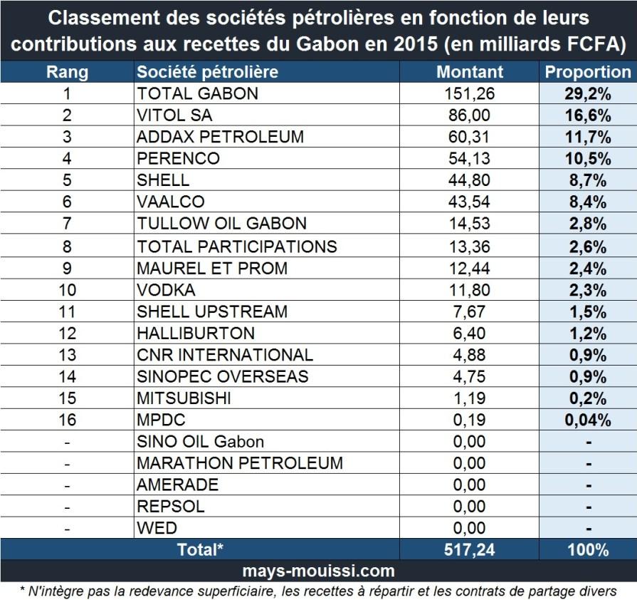 Classement des sociétés pétrolières en fonction de leurs contributions aux recettes du Gabon