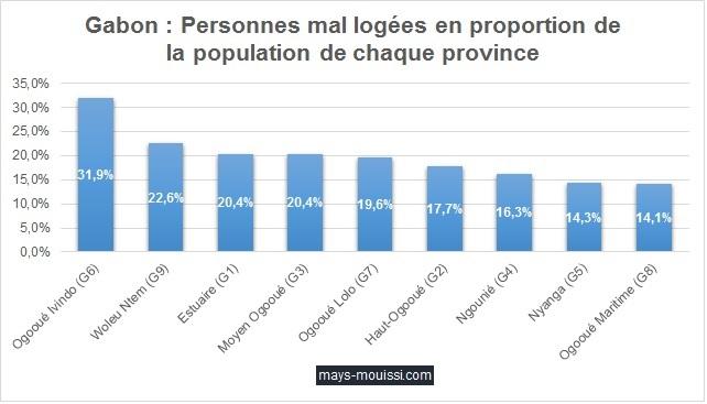 Gabon : Personnes mal logées en proportion de la population de chaque province