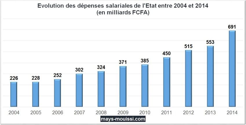 Evolution des dépenses salariales de l'Etat entre 2004 et 2014