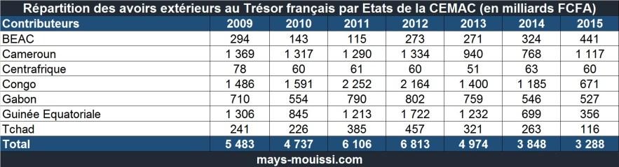 Répartition des avoirs extérieurs au Trésor français par Etats de la CEMAC entre 2009 et 2016