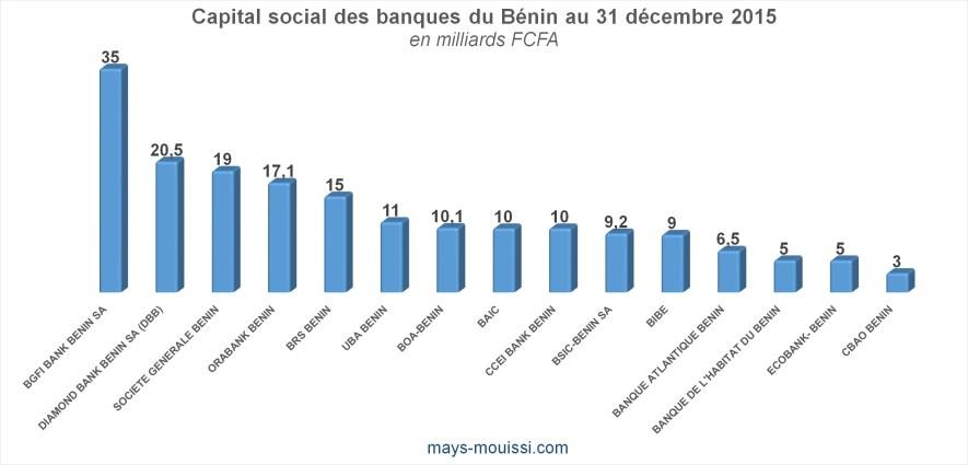 Capital social des banques du Bénin au 31 décembre 2015