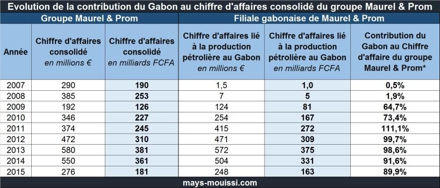 Evolution de la contribution du Gabon au chiffre d'affaires consolidé du groupe Maurel & Prom