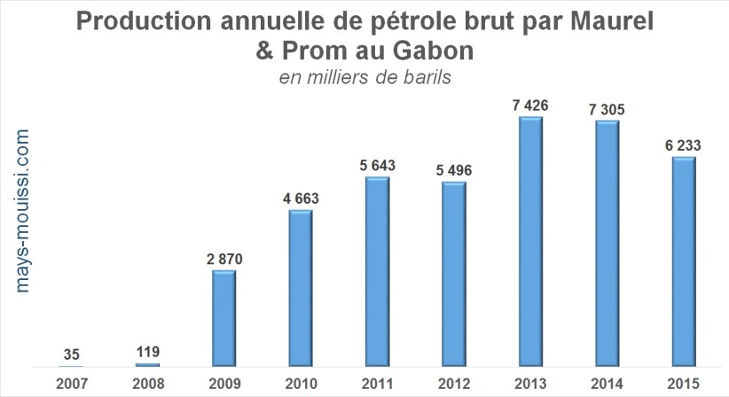 Production annuelle de pétrole brut par Maurel & Prom au Gabon