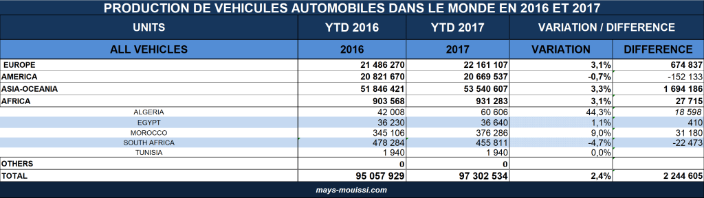 Production de véhicules automobiles dans le monde en 2016 et 2017