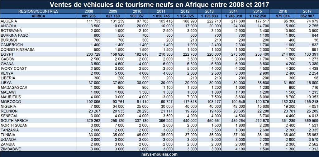 Vente de véhicules de tourisme neufs en Afrique entre 2008 et 2017
