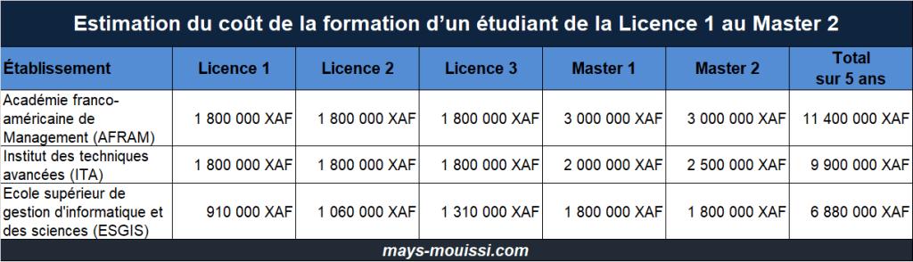 Estimation du coût de la formation d'un étudiant sur 5 ans