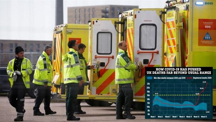 UK coronavirus death toll maybe 54% higher than reports