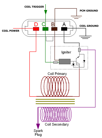 coil wiring diagram wiring diagrams craig s giutar tech resource wiring diagrams wiring diagrams ignition coil electrical diagram source