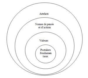 modèle de Schein culture organisationnelle entreprise