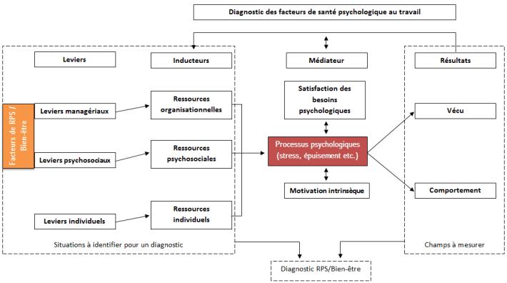 la promotion de la santé au travail (RPS, QVT, Bien-être) dans la dynamique de construction de la santé psychologique