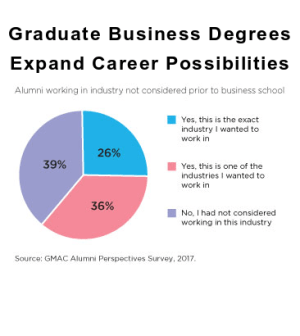 Business Degrees Career Oportunities GMAC