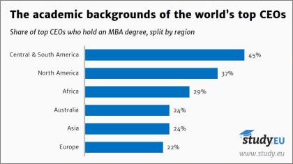 CEOs mit MBA