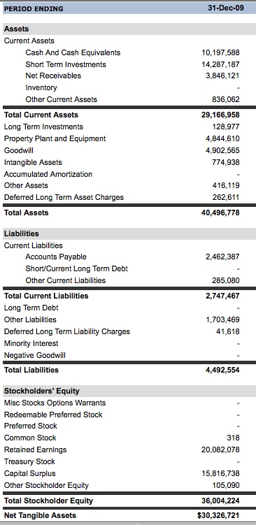 Google's balance sheet as of 12/31/2009