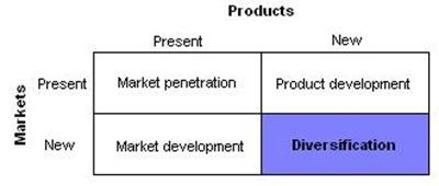 Ansoff_diversification