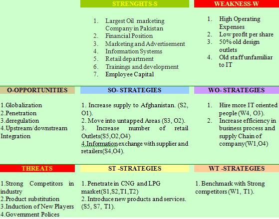 kfc marketing audit strengths Swot analysis a scan of the internal and external environment is an important part of the strategic planning process environmental factors internal to the firm usually can be classified as strengths (s) or weaknesses (w), and those external to the firm can be.