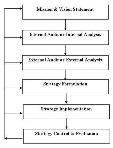 strategic_management_process