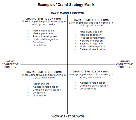 grand strategy matrix of krispy kreme Analysis and valuation of krispy kreme by their grand openings are used as a form of advertising by giving away free doughnuts to people waiting in line.