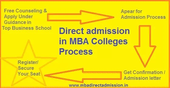 Direct Admission in MBA Colleges Under MAT