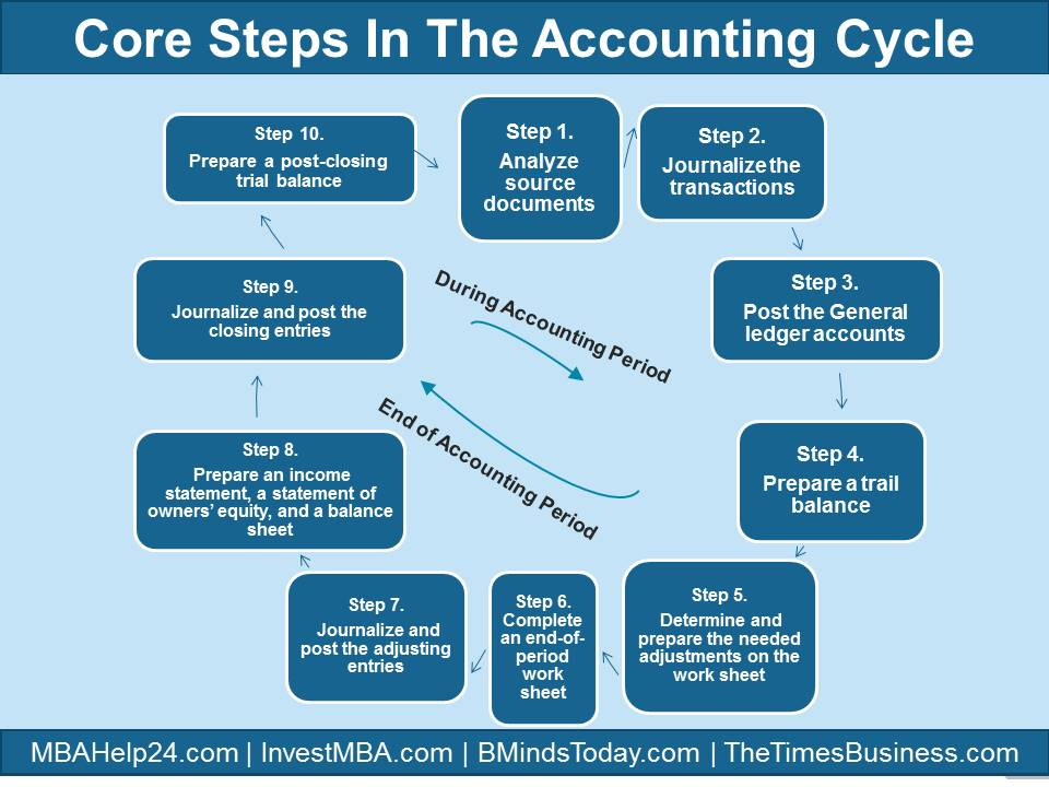 Accounting Cycle Seven Steps