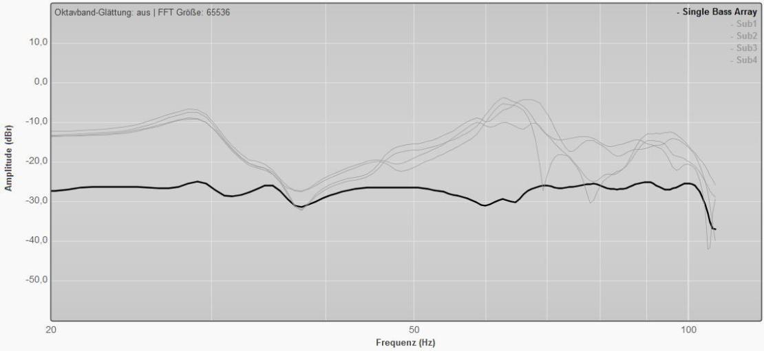 Der (ungeglättete) Frequenzgang der vier einzelnen Subwoofer und des Single Bass Arrays an der Abhörposition nach der Inbetriebnahme