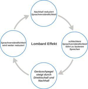 Lombard Effekt