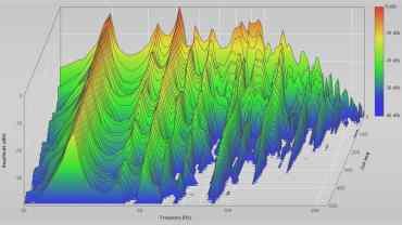 Wasserfall-Diagramm Mikrofonposition 1. Eigenmoden sind in dieser Darstellung besonders einfach ablesbar.
