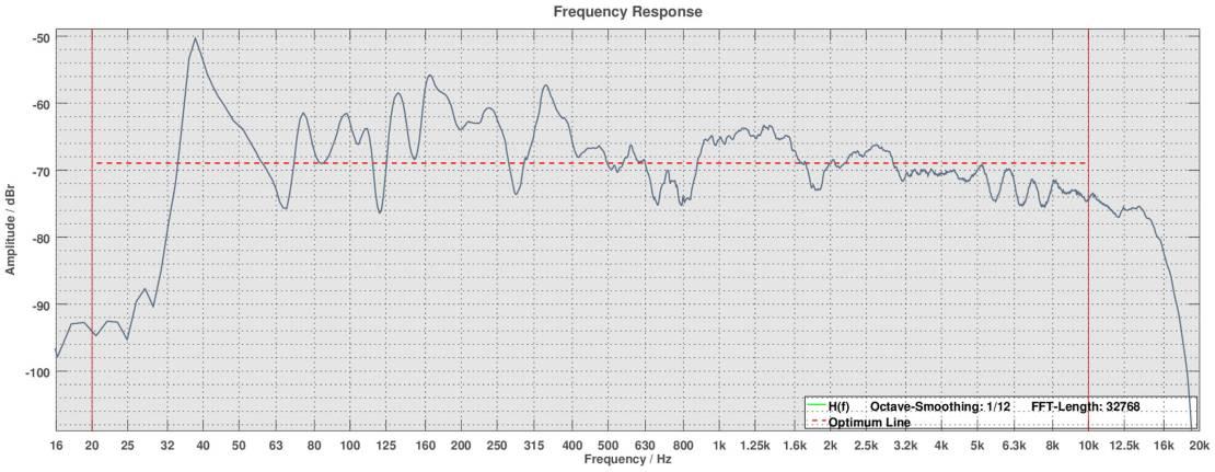 Bewertung der Linearität des Frequenzgangs 20 Hz - 10 kHz