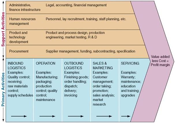 porters five force model for colgate Porters five forces er en model til analyse af den branche virksomheden, befinder sig i samt de konkurrencemæssige kræfter, virksomheden står overfor.