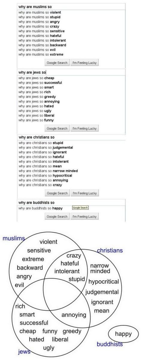 You Shall Know Them By Their Google Searches A Venn Diagram