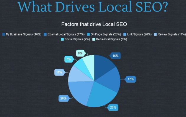 What Drives Local SEO