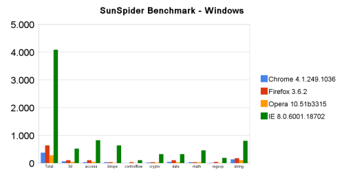 SunSpider Benchmark - Windows
