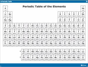 MCAT Adventure: How to Memorize the MCAT Periodic Trends