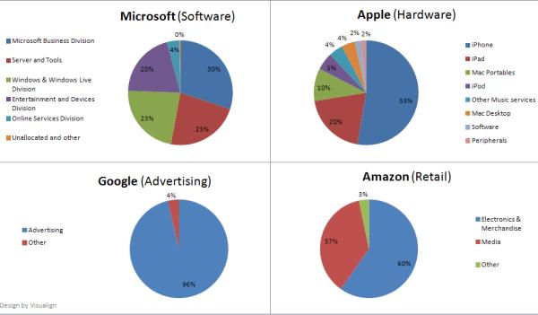 Apple Amazon Google Microsoft Revenue