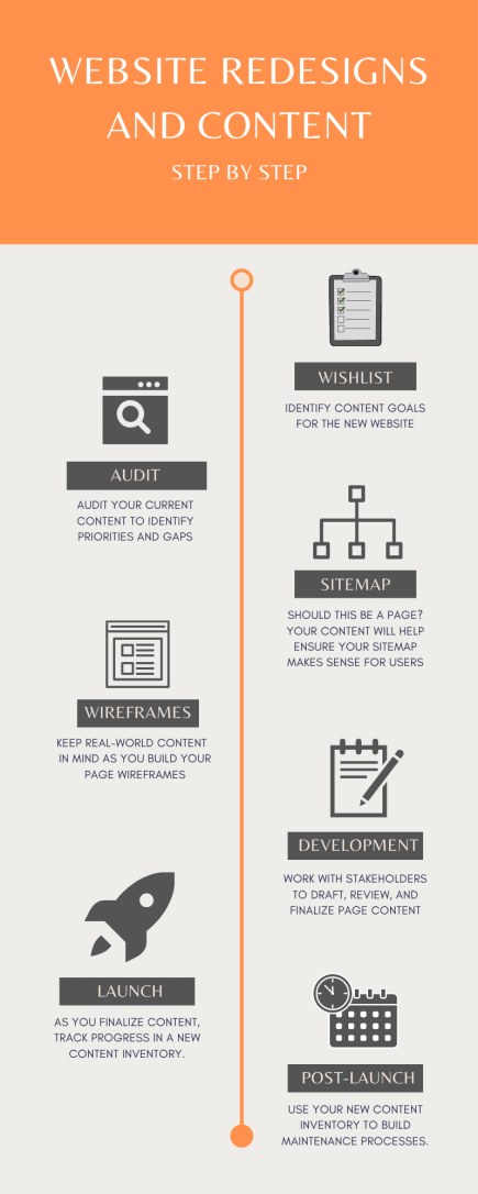 stages of a content strategy
