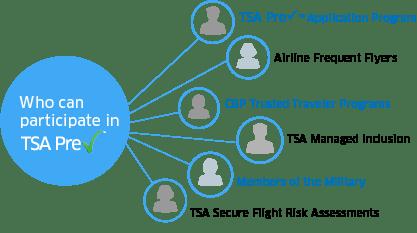 TSA PreCheck status