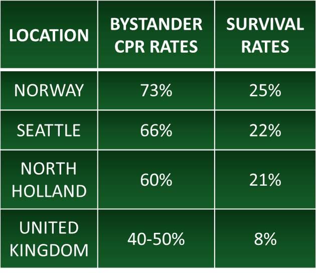 Cardiac arrest survival rates