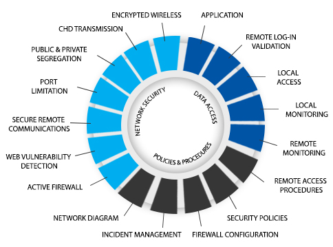 Technical Security Assessments – MCGlobalTech – Your Trusted