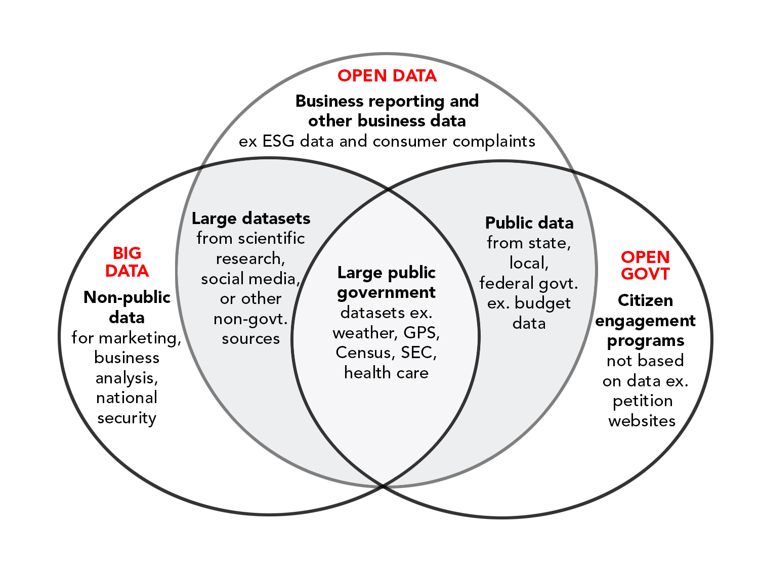 Big Data Is Big Open Data Is Revolutionary