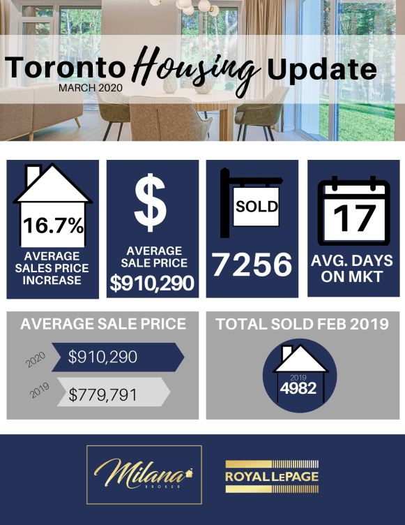 Toronto and Etobicoke Real Estate Agent