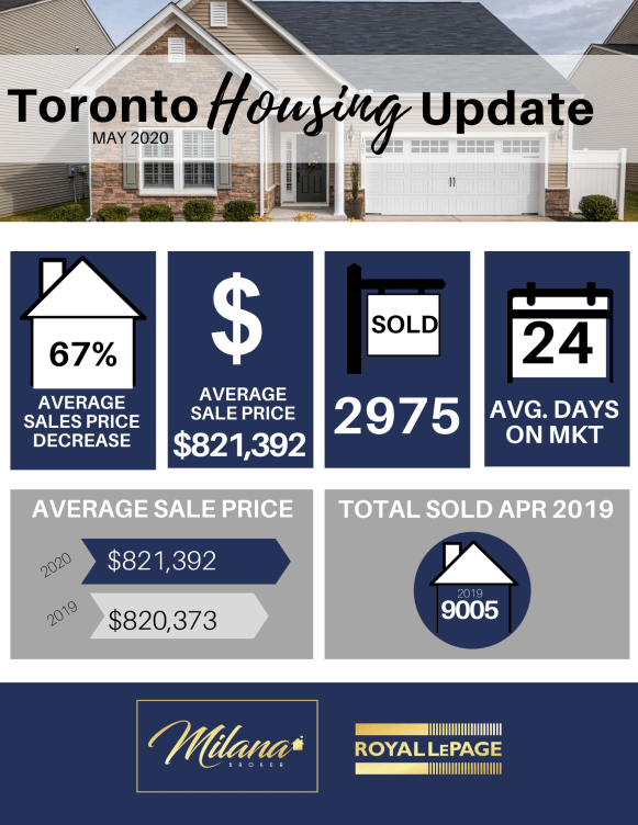 Etobicoke Real Estate